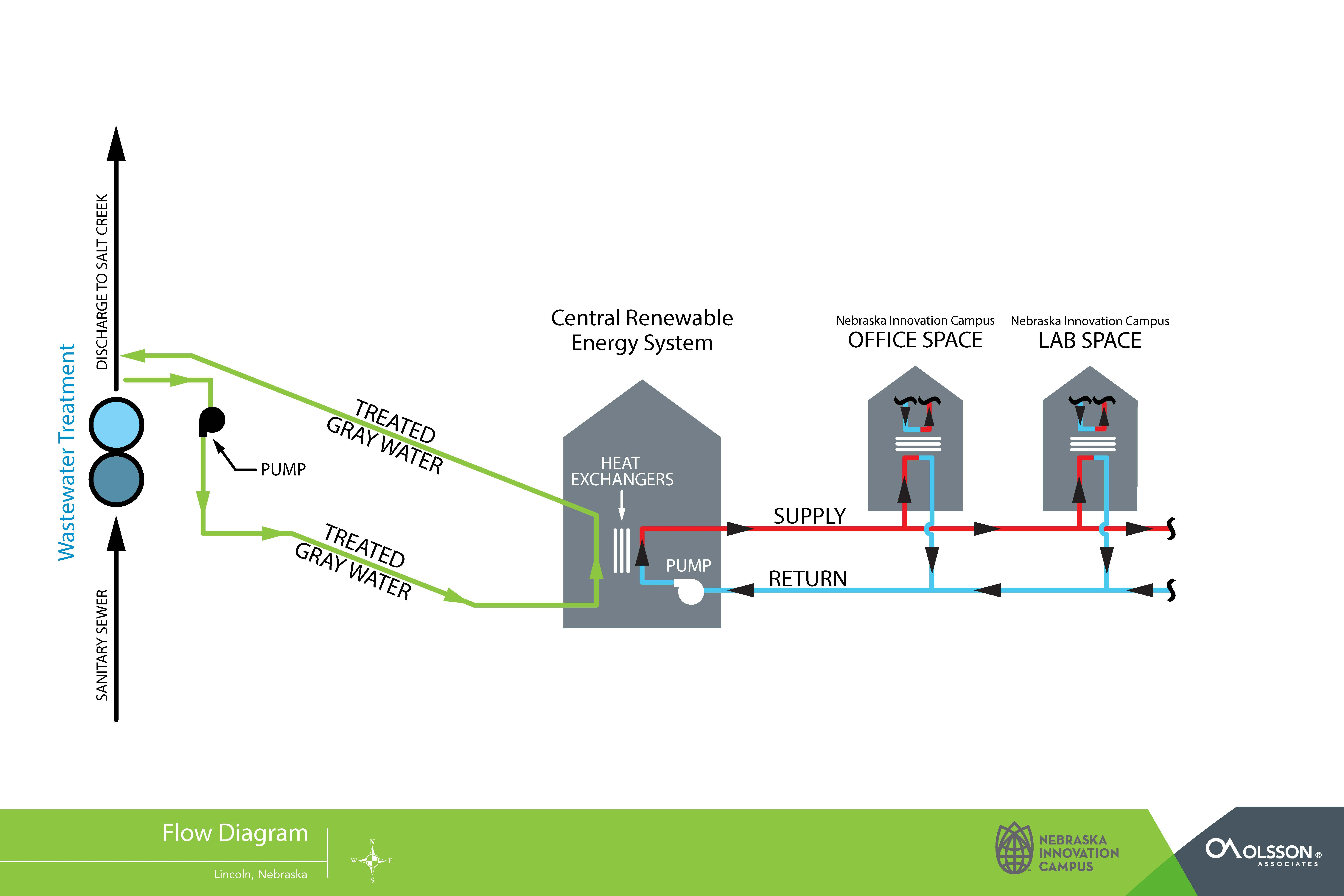City unl partner to create unique renewable energy system at nic flow diagram of centralized renewable energy system courtesy olsson associates nvjuhfo Image collections