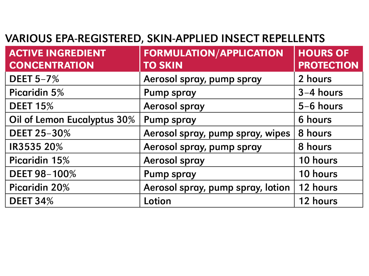 Various EPA registered, skin-applied insect repellents