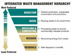Recycling article Waste management hierarchy 10_4moreres.jpg