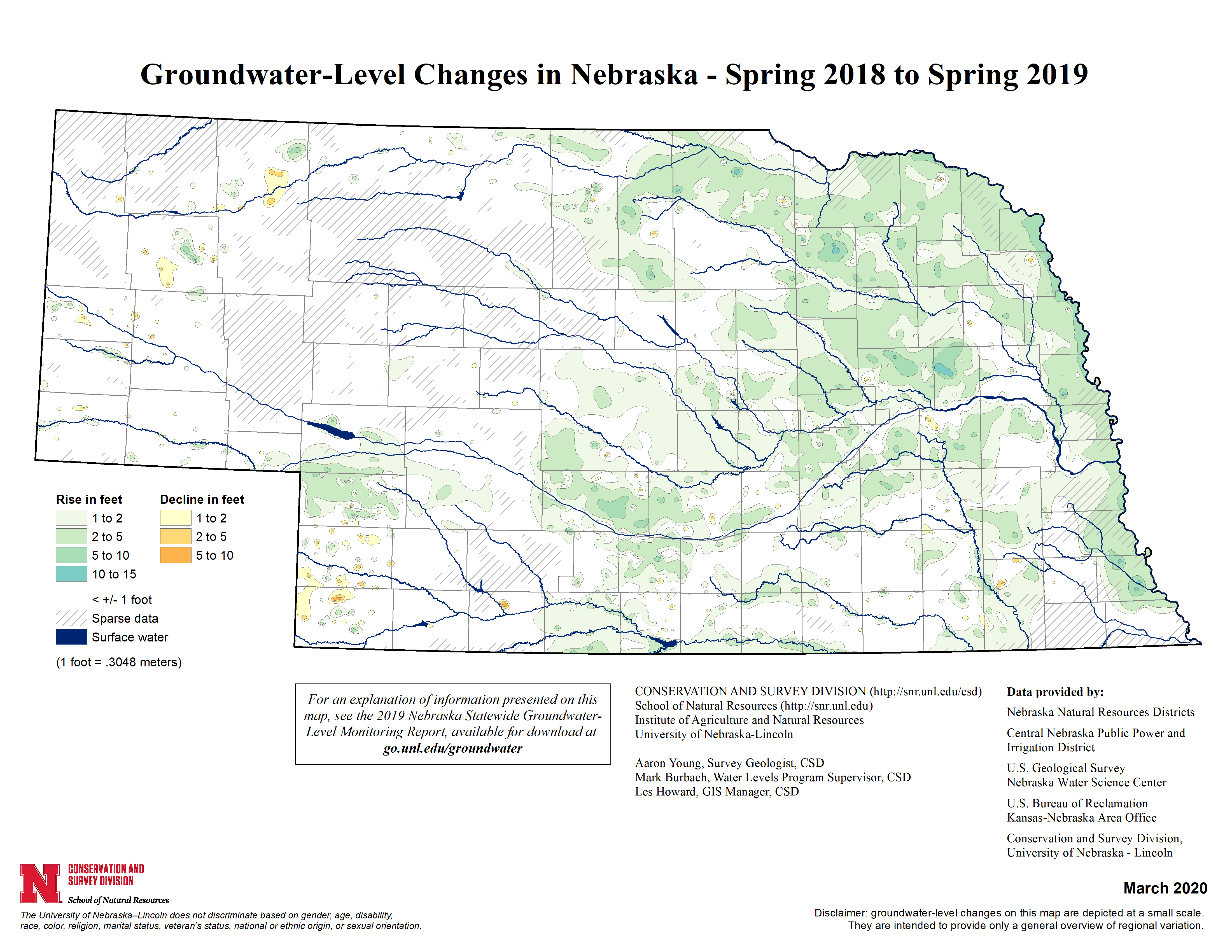 Pockets of southwestern Nebraska and the panhandle saw minor groundwater level declines, but the latest Groundwater-Level Monitoring Report shows the changes from spring 2018 to spring 2019 shows a wealth of increases in groundwater supply across the rest