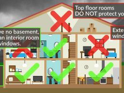Ideal tornado sheltering locations within a house. (Graphic from NOAA)