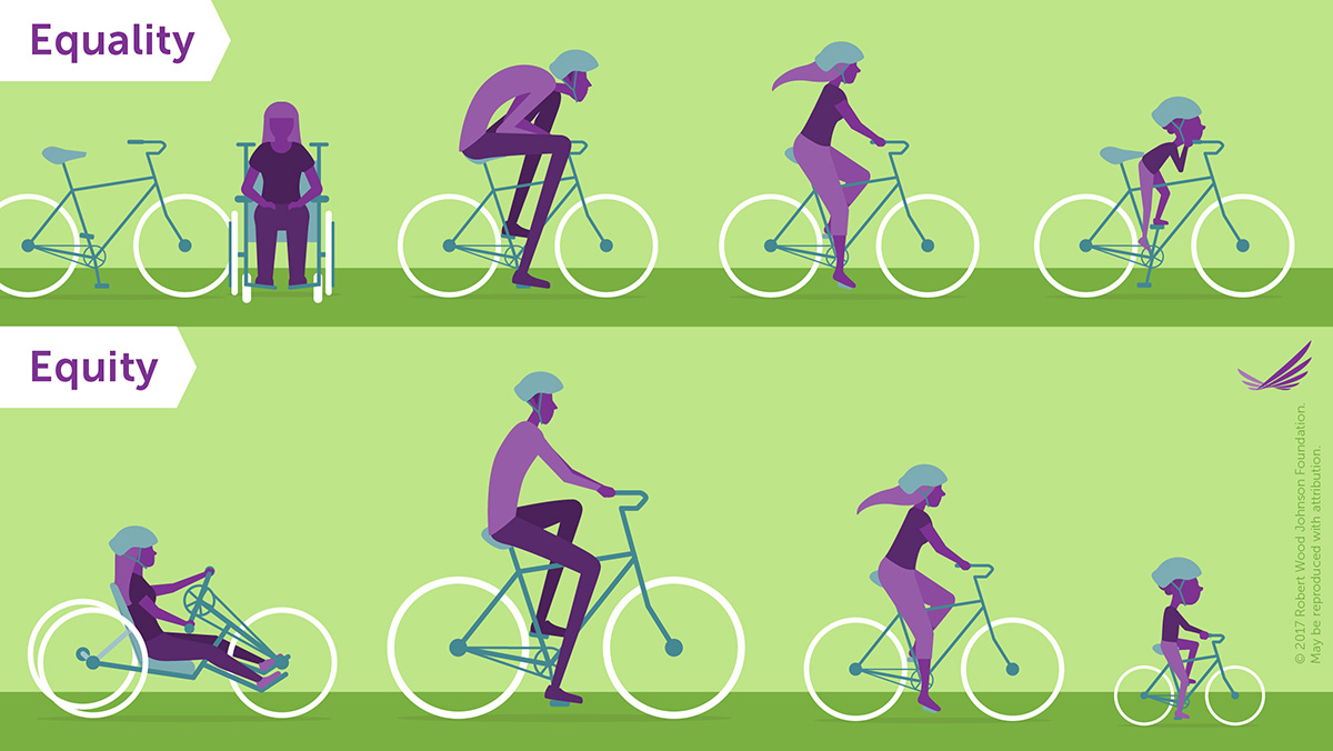 An example of equity in contrast to equality. One size does not fit all. Equity recognizes the different contexts (from societal to personal) in which people live, and allocates resources accordingly (i.e.: the different styles and sizes of bicycles).