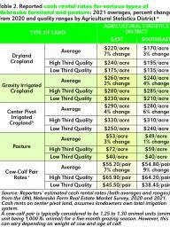 Table provided by Cornhusker Economics