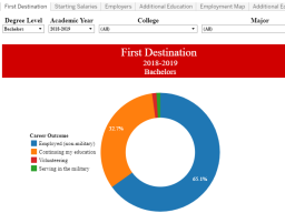 Snapshot of new interactive Student Outcomes Dashboard available from Career Services.