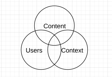 Information Architecture - where content, context and users meet