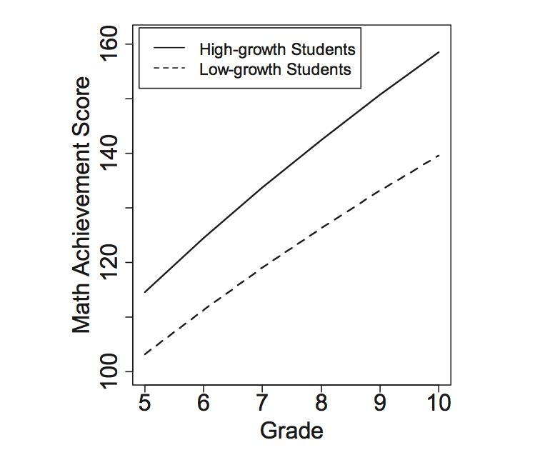 Students listed as high-growth believed they could get better at math the more they practiced and used in-depth study techniques. Students listed as low-growth were more likely to believe that math ability is something you're born with and it can't be imp