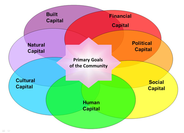 The Community Capitals Framework was created by Cornelia and Jan Flora, now professors emeriti at Iowa State University.