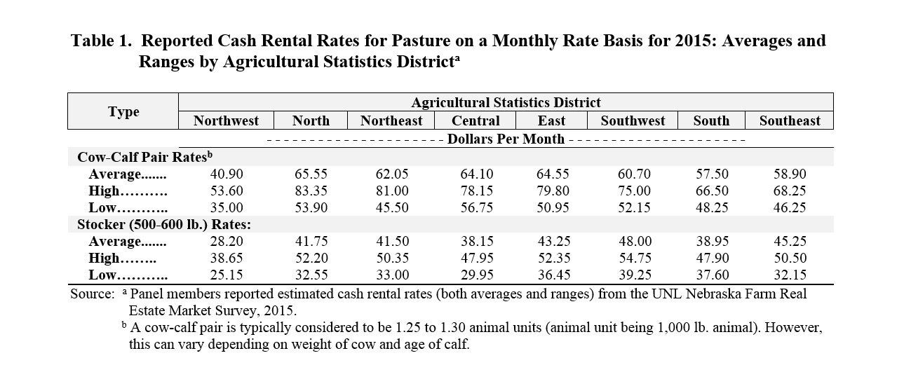 Grazing rates for cow-calf pairs fluctuate across Nebraska depending upon the district.