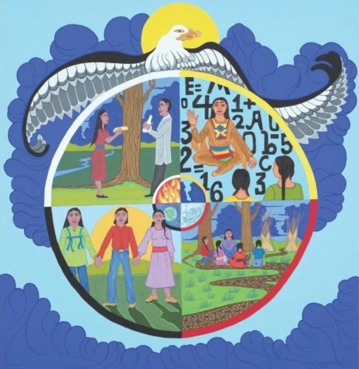 Guidebook for the Sharing Cycle of Science Learning: A Method to Connect Tribal College Science Lab Courses to Community Topics by Mark Griep