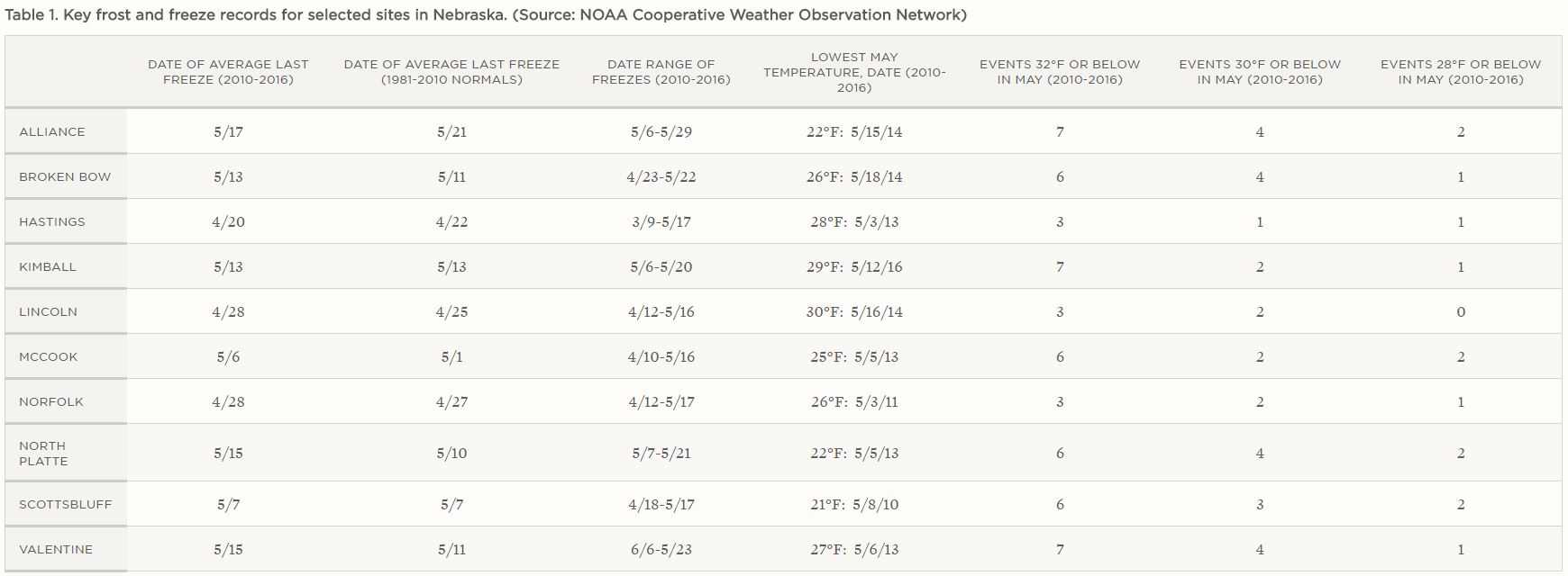 Table 1   Nebraska State Climate Office, featured in CropWatch