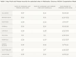 Table 1 | Nebraska State Climate Office