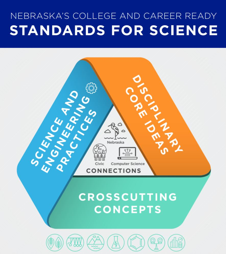 Image result for Nebraska College and Career Ready Standards for Science (CCR-Science