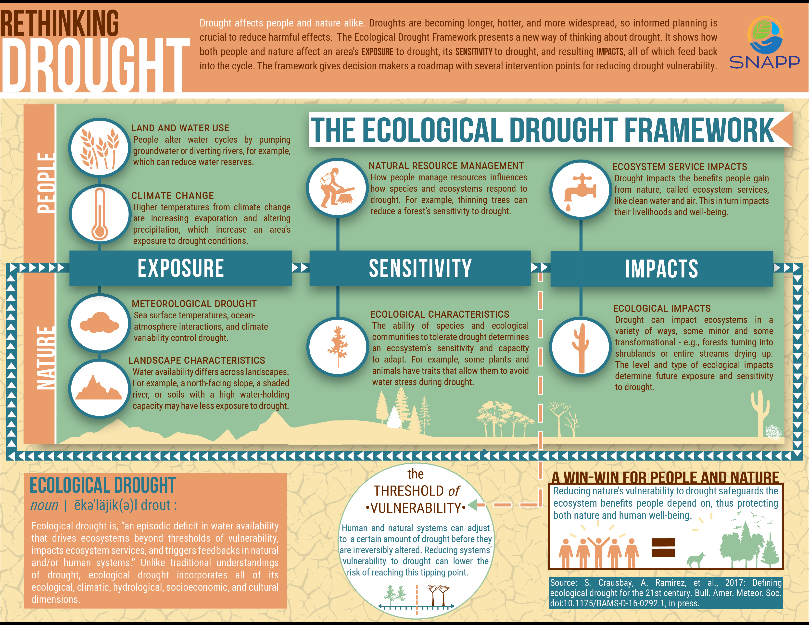 Researchers have developed a new definition of drought that integrates ecological, climatic, hydrological, socioeconomic and cultural dimensions of drought. | Graphic courtesy NCEAS