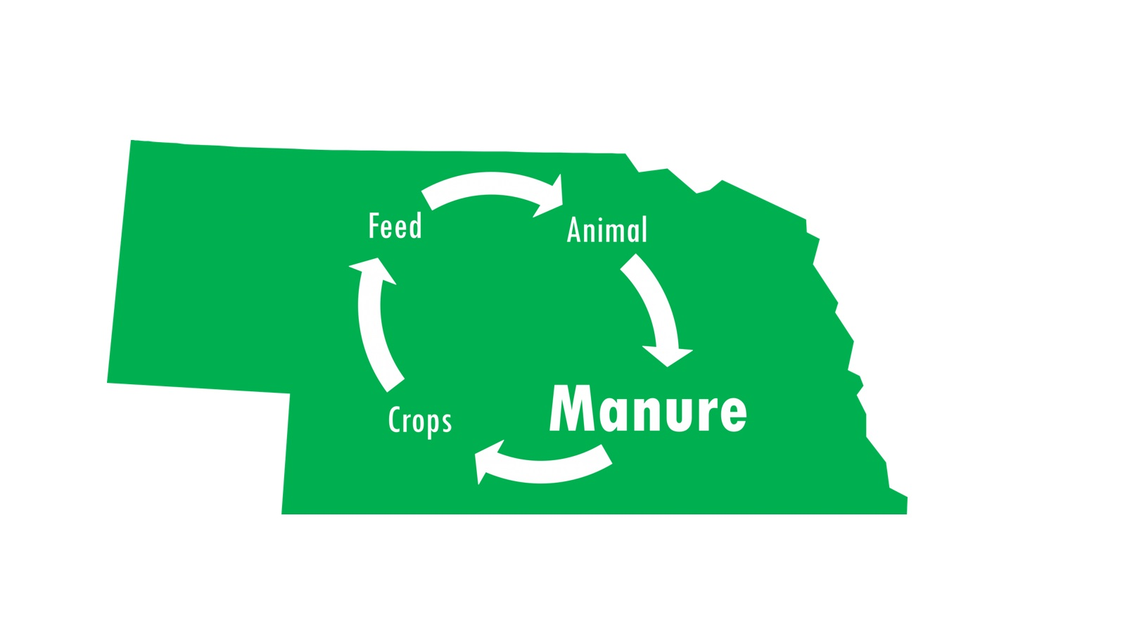 Manure Management Trainings offered February 13 - 28 in-person or online anytime.