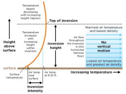 Characteristics of a temperature inversion. (Graph from North Dakota State University)